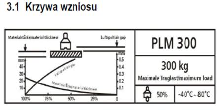 DOSTAWA GRATIS! 32240192 Podnośnik magnetyczny Unicraft (udźwig: 300 kg)